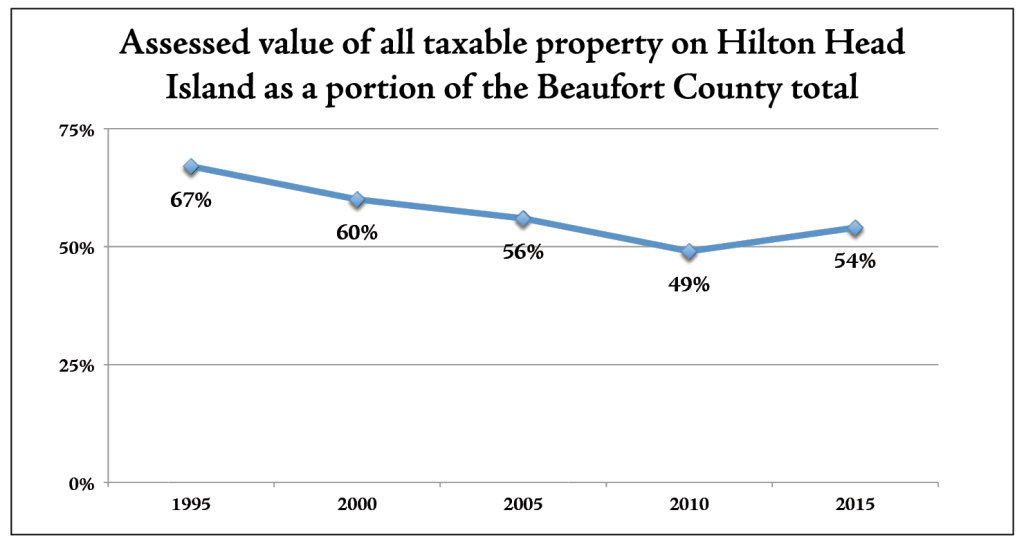 Sources: Beaufort County and the Town of Hilton Head Island Comprehensive Annual Financial Reports