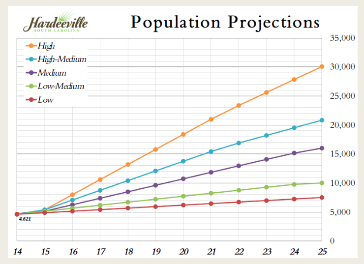There are already more Hardeeville city votes in Sun City North (the portion of Sun City that is located in Jasper County) than in all the rest of Hardeeville. This chart from the City of Hardeeville's website shows that will soon be changing.